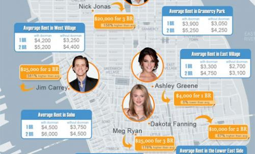 Map Plots What Celebrities Pay For Rent In New York City